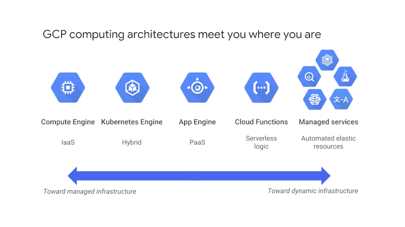 gcp-computing-architecture